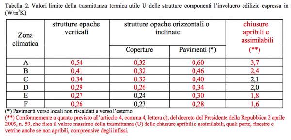 tabella ecobonus modifiche
